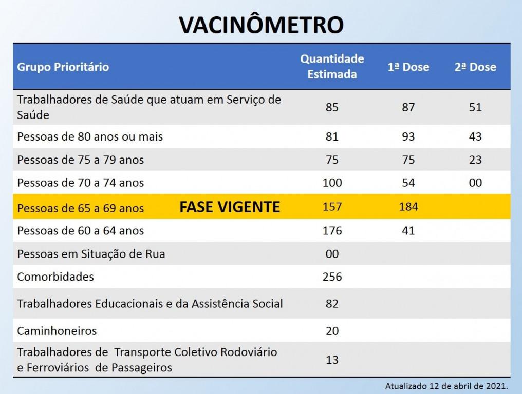 Vacinômetro